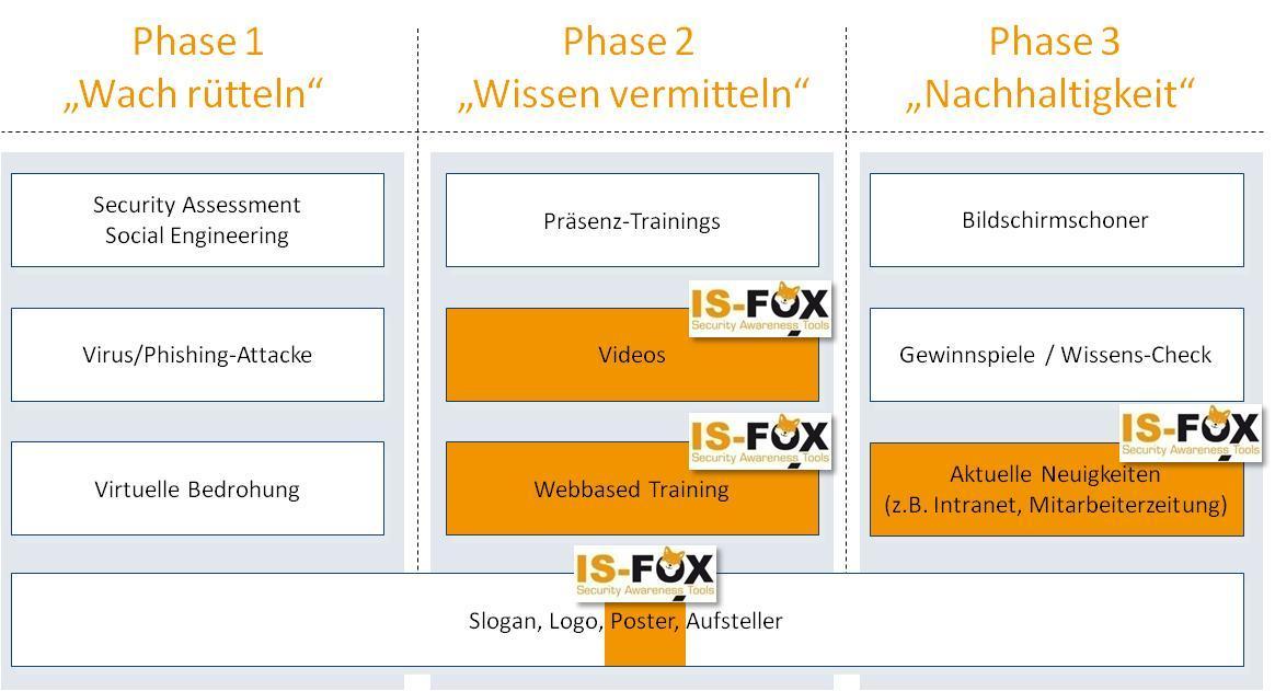 IS-FOX Phasen